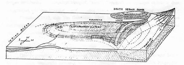 Skema blok diagram dome pegunungan Kulon Progo, yang digambarkan Van Bemmelen (1945, hal.596)