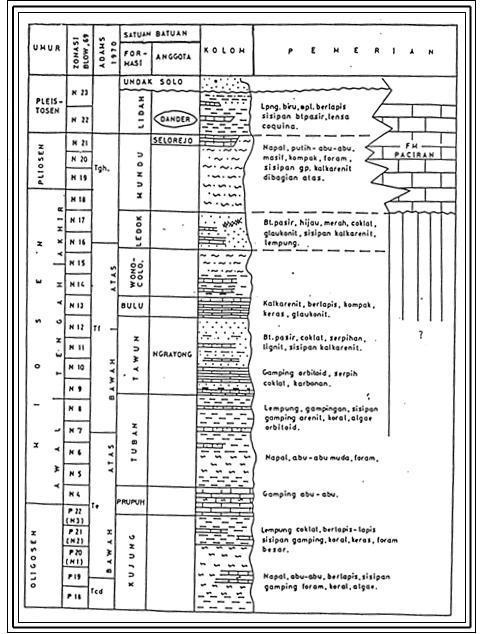 Gambar Kolom Stratigrafi Mandala Rembang (Harsono Pringgoprawiro, 1983)