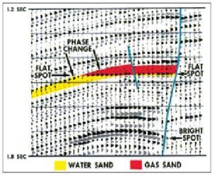 Gambar 3. Penampang Dual Polarity Yang Menunjukkan Bright Spot pada 1.62 dan 1.72 S Serta Flat Spot  pada 1.72 S. (Brown, 2004)