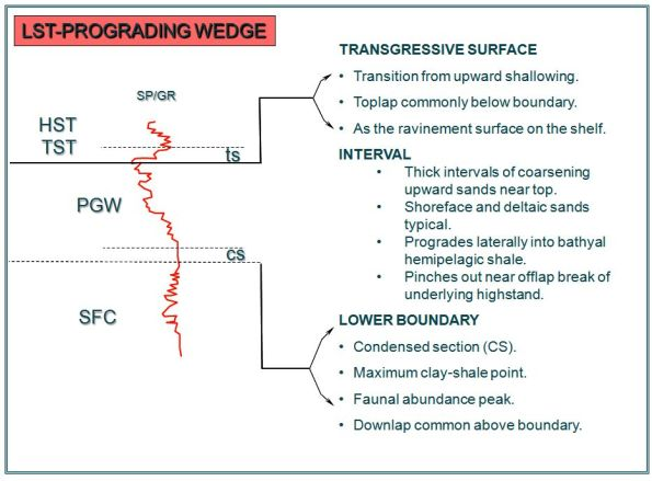 LST-PROGRADING WEDGE