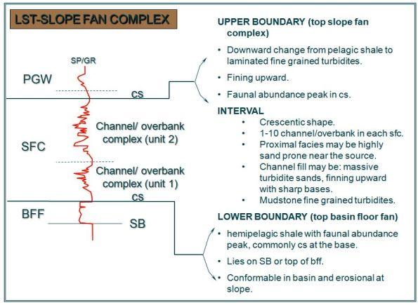 LST-SLOPE FAN COMPLEX