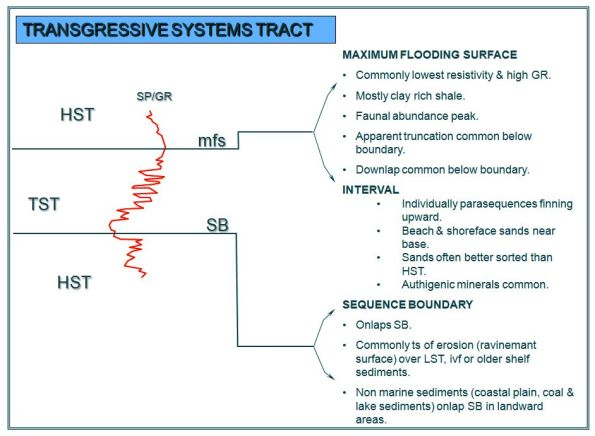 TRANSGRESSIVE SYSTEMS TRACT