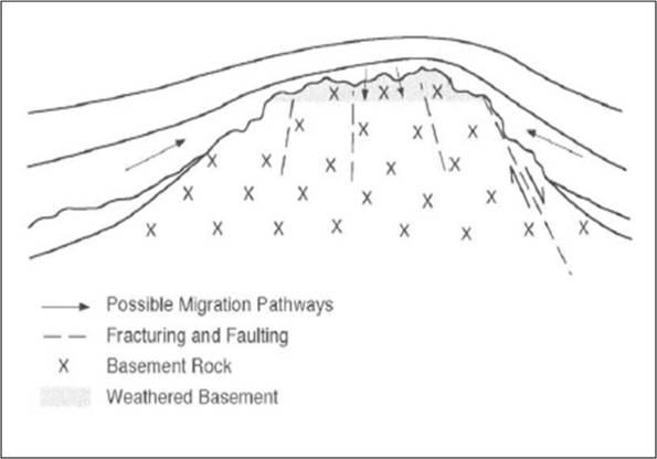 Gambar Sebuah Sketsa Skema Sebuah Reservoir Batuan Dasar dan Pengumpulan Hidrokarbon dari Batuan Sumber (Harvey dkk, 2005)