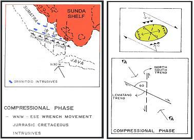 Gambar 3. Fase Kompresi Jurasik Awal Sampai Kapur dan Elipsoid Model (Pulonggono dkk, 1992).