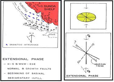Gambar 4. Fase Tensional Kapur Akhir Sampai Tersier Awal dan Elipsoid Model (Pulonggono dkk, 1992).