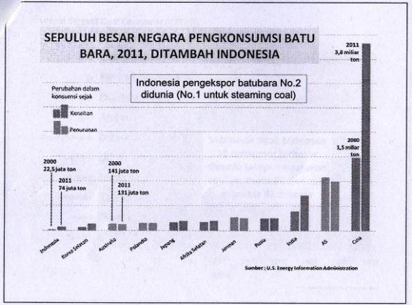 Gambar 2. Peringkat Indonesia dalam Konsumsi dan Eksport Batubara