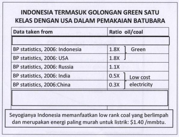 Gambar 3. Indonesia Termasuk Golongan Green dalam Pemakaian Batubara