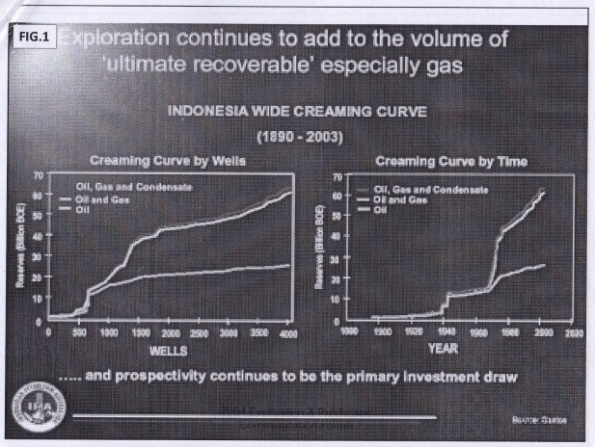 Gambar 5. Cadangan gas Indonesia