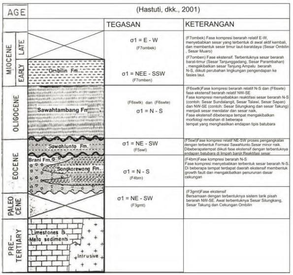 Gambar 1. Tektonostratigrafi Cekungan Ombilin (Hastuti, dkk, 2001)