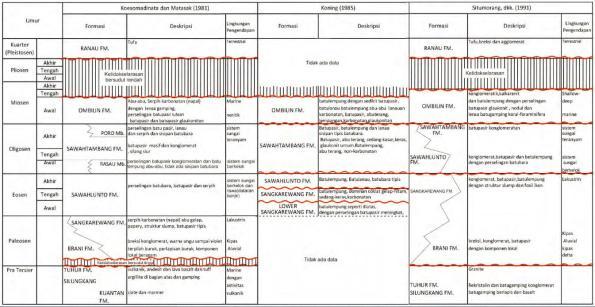 Gambar 3. Kompilasi kolom stratigrafi Koesmoadinata dan Matasak (1981), Koning (1985), Situmorang, dkk. (1991)