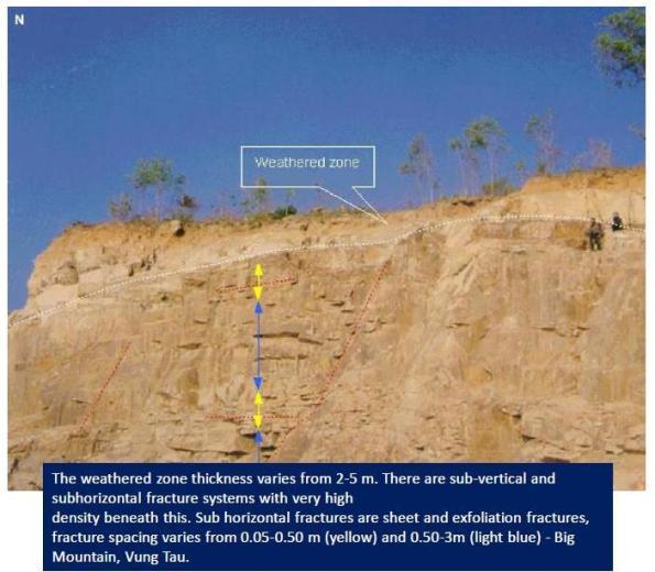 Gambar 4. Zona Pelapukan dan Zona Rekahan pada Granit di Big Mountain, Vung Tau (Priambodo, 2010)