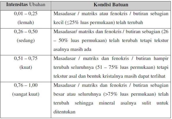 Tabel 1 Klasifikasi Intensitas Ubahan (Browne, 1978)