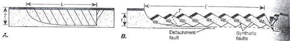 Gambar 3. Model geometri perpindahan pada sesar normal listrik beserta sesar normal sintetik (Twiss dan Moores, 1992).