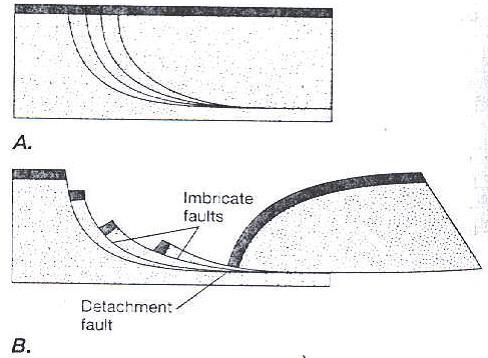 Gambar 4. Model geometri perpindahan pada imbricate listric normal fault. a) Geometri imbricate listric normal fault yang baru terjadi, b) Blok sesar imbricate bergerak kebawah, berotasi dan lurus kembali (Twiss dan Moores, 1992).