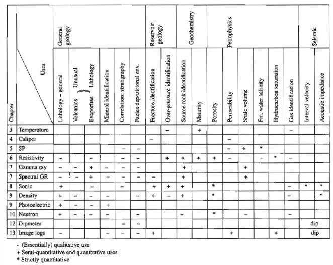 Tabel 1. Kegunaan Utama Open-hole Wireline Logs (Rider, 2002)