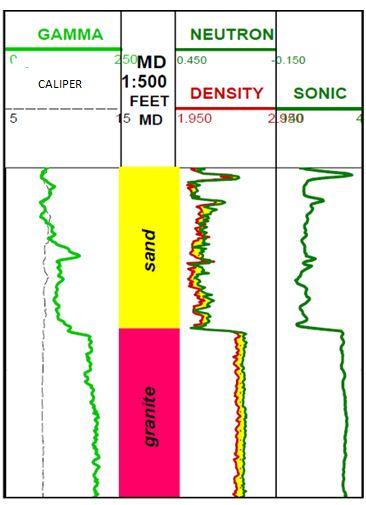 Gambar 2. Respon Log GR, Neutron, Densitas, dan Sonik pada Batuan Granit (Rider, 2002)
