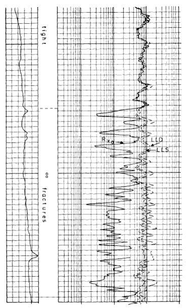 Gambar 4. Deteksi Rekahan dengan DLL-RXo (Suau, 1978; dalam Golf dan Racht, 1982).