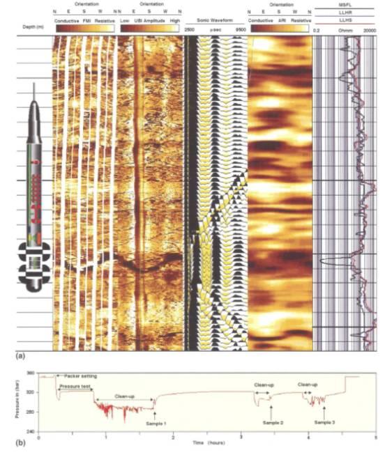 Gambar 5. (a) Pengukuran Geofisika Untuk Mengetahui Karakteristik Reservoir Batuan Terekahkan, (b) Modular Dynamic Formation Tester Untuk Menentukan Tekanan Fluida, Permeabilitas Rekahan, dan Untuk Mengambil Conto Fluida (Luthi, 2005; dalam Harvey dkk, 2005).